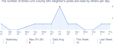 How many times Linn County MO neighbor's posts are read daily