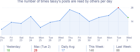 How many times tassy's posts are read daily