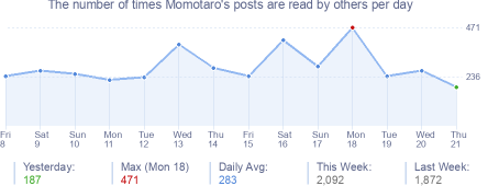 How many times Momotaro's posts are read daily