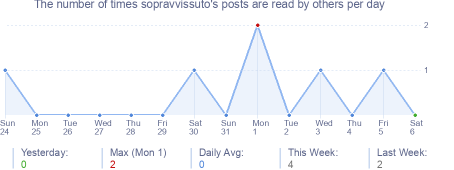 How many times sopravvissuto's posts are read daily