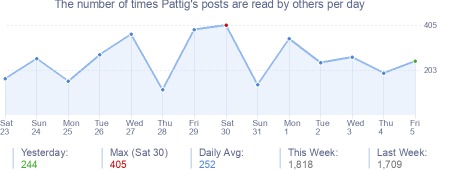 How many times Pattig's posts are read daily