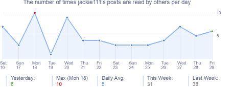 How many times jackie111's posts are read daily