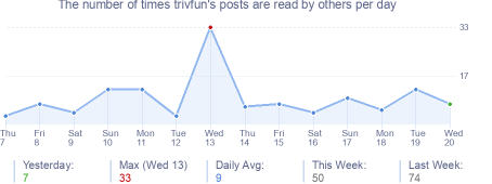 How many times trivfun's posts are read daily