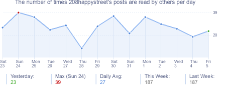 How many times 208happystreet's posts are read daily