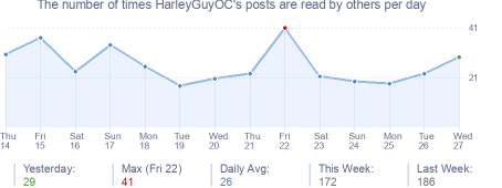 How many times HarleyGuyOC's posts are read daily