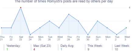 How many times Romyo5's posts are read daily