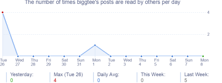 How many times biggtee's posts are read daily