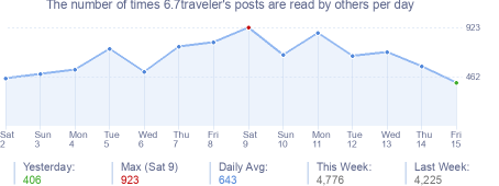 How many times 6.7traveler's posts are read daily