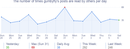 How many times gumbyfly's posts are read daily