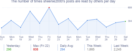 How many times sheenie2000's posts are read daily