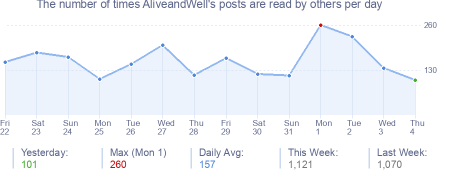 How many times AliveandWell's posts are read daily