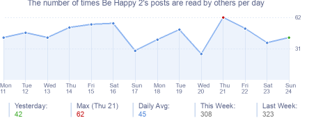 How many times Be Happy 2's posts are read daily