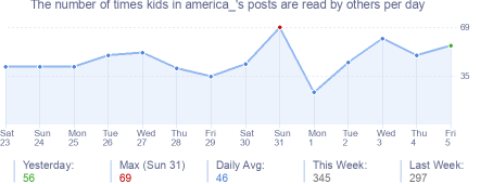 How many times kids in america_'s posts are read daily