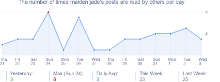 How many times maiden.jade's posts are read daily