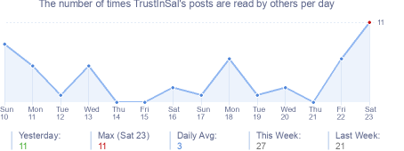 How many times TrustInSal's posts are read daily