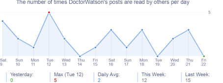 How many times DoctorWatson's posts are read daily