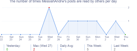 How many times MessiahAndrw's posts are read daily