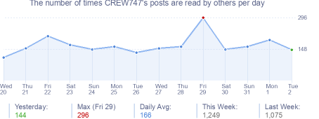 How many times CREW747's posts are read daily
