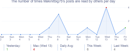 How many times Makinitbig75's posts are read daily