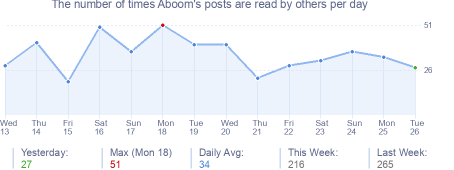 How many times Aboom's posts are read daily