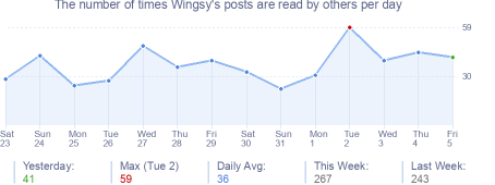 How many times Wingsy's posts are read daily