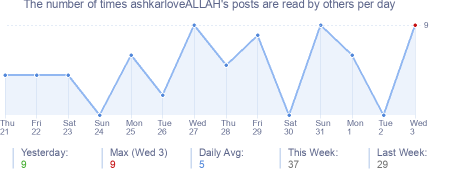 How many times ashkarloveALLAH's posts are read daily
