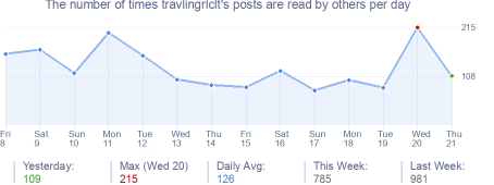 How many times travlingrlclt's posts are read daily