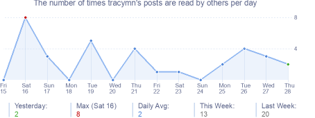 How many times tracymn's posts are read daily