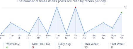 How many times rb79's posts are read daily