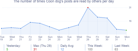 How many times Coon dog's posts are read daily
