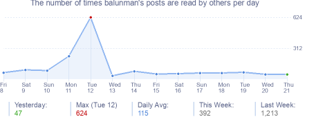 How many times balunman's posts are read daily