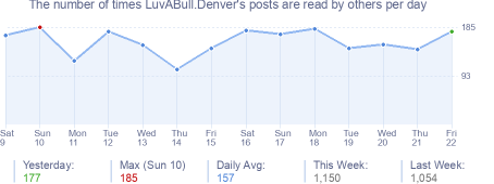 How many times LuvABull.Denver's posts are read daily