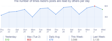 How many times lisdol's posts are read daily