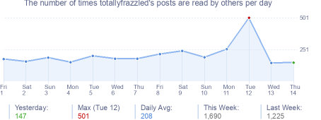 How many times totallyfrazzled's posts are read daily