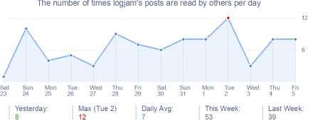 How many times logjam's posts are read daily