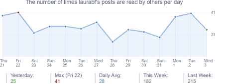 How many times laurabf's posts are read daily