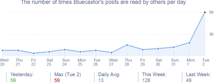 How many times Bluecastor's posts are read daily