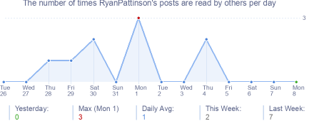 How many times RyanPattinson's posts are read daily