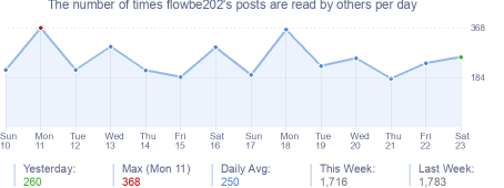How many times flowbe202's posts are read daily