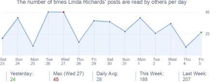 How many times Linda Richards's posts are read daily