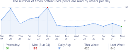 How many times cottercutie's posts are read daily