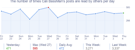 How many times Cali BassMan's posts are read daily