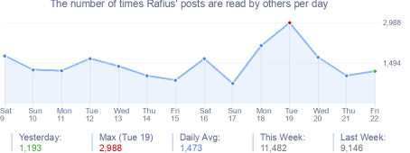 How many times Rafius's posts are read daily