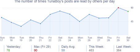 How many times TunaBoy's posts are read daily
