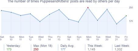 How many times PuppiesandKittens's posts are read daily
