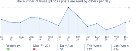 How many times jpf723's posts are read daily