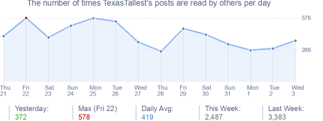 How many times TexasTallest's posts are read daily