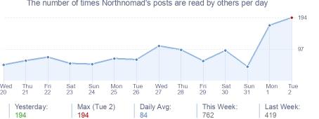 How many times Northnomad's posts are read daily