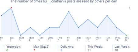 How many times bu__jonathan's posts are read daily