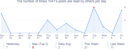 How many times 1041's posts are read daily
